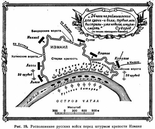 Рис. 19. Расположение русских войск перед штурмом крепости Измаил